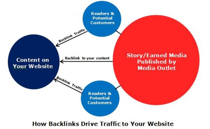 Earning Backlinks with Earned Media